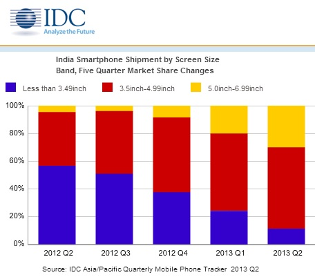 India Smartphone Shipment by Screen Size Band  Five Quarter Market Share Changes