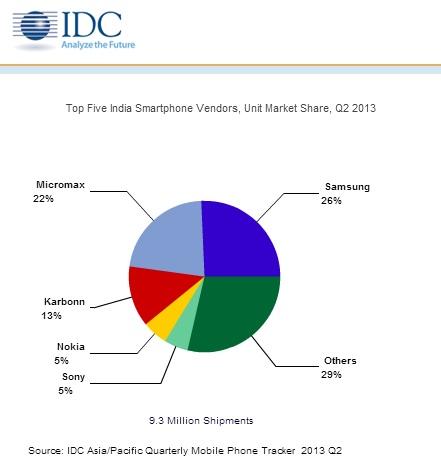 Top 5 Indian Smartphone Vendors