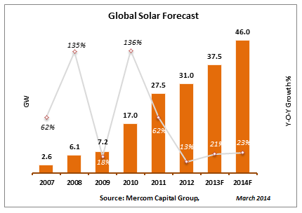 global_solar_forecast1