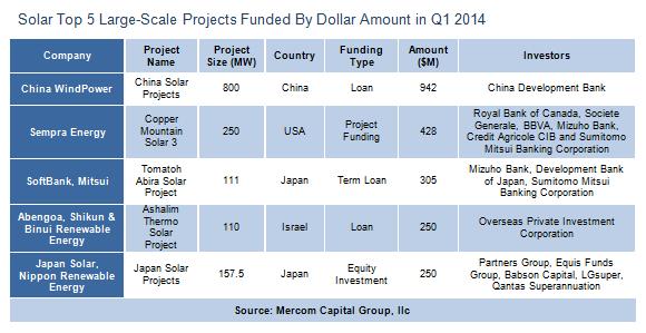 solartop5large-scaleprojectfundedbydollaramountq120142