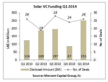 solarvcfundingq120141