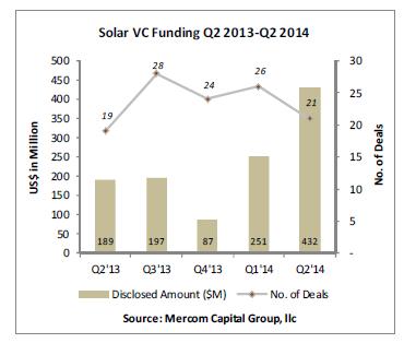 solar_vc_funding_q2_2013-q2_20141
