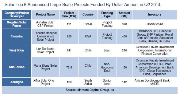 solartop5announcedlarge-scaleprojectsfundedbydollaramountinq220142