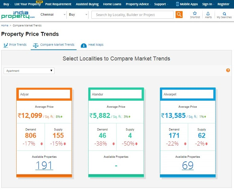 Market Trends Page