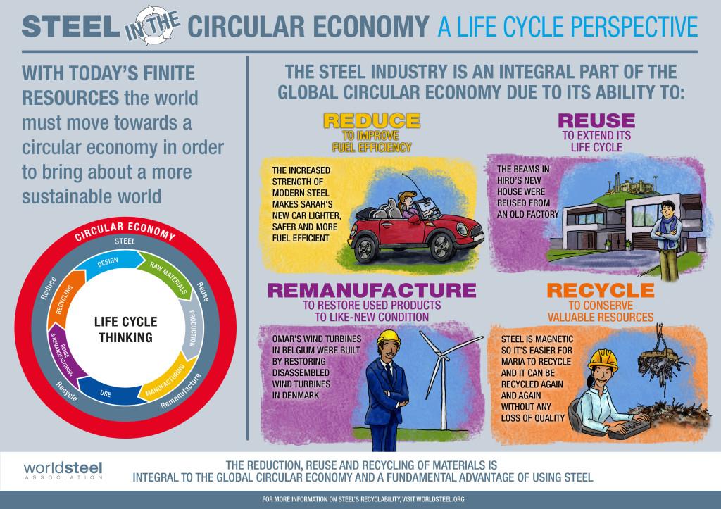 Steel-in-the-Circular-Economy-infographic-worldsteel-FINAL-Medium
