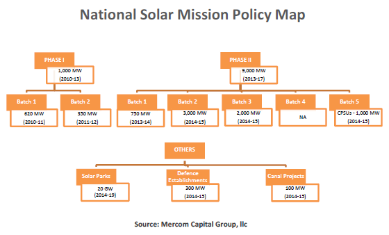 nationalsolarpolicymissionmap2
