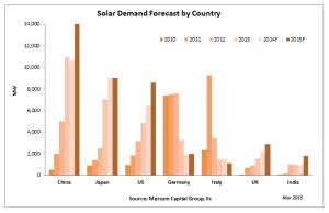 solardemandforecastbycountry2