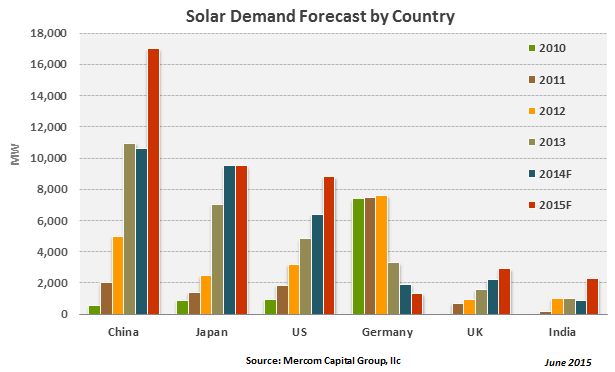 globaldemandforecastcountry-jun20152