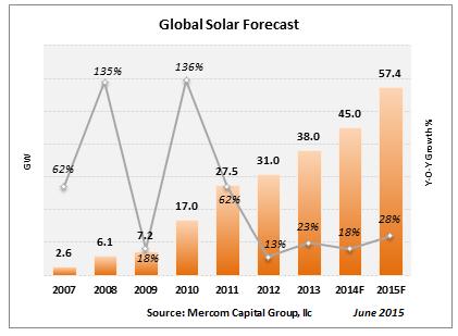 globalsolarforecast-jun20151