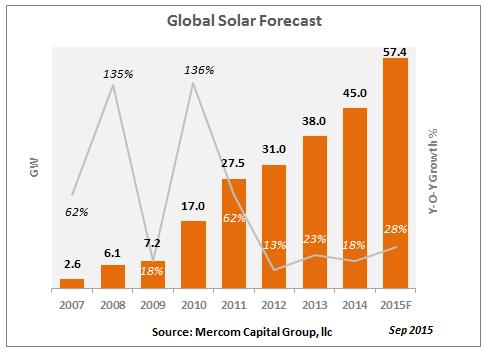 globalsolarforecast-sep20151