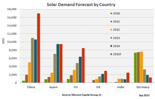 solardemandforecastbycountry-sep20152