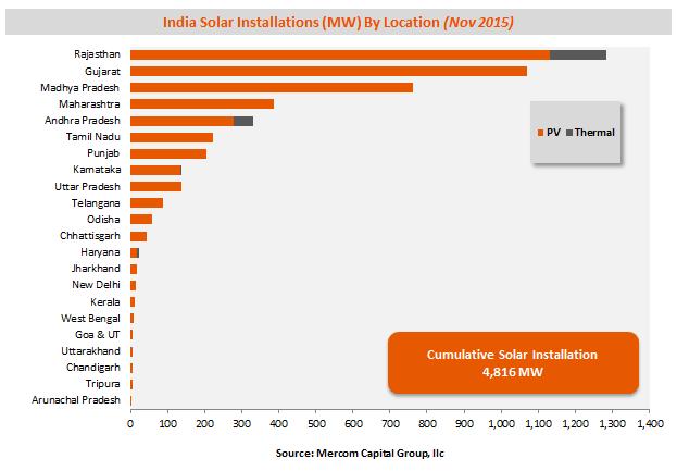 indiasolarinstallationsbylocation-nov20153