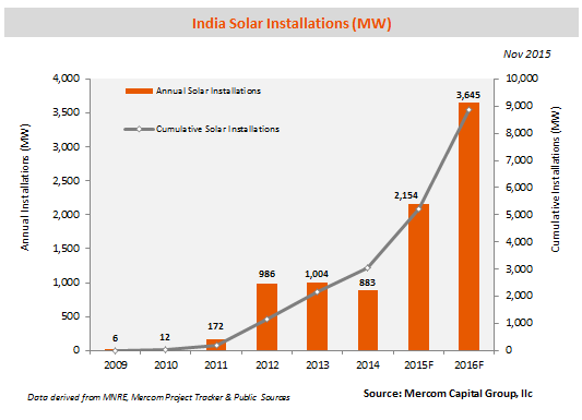 indiasolarinstallationsforecast-nov20151