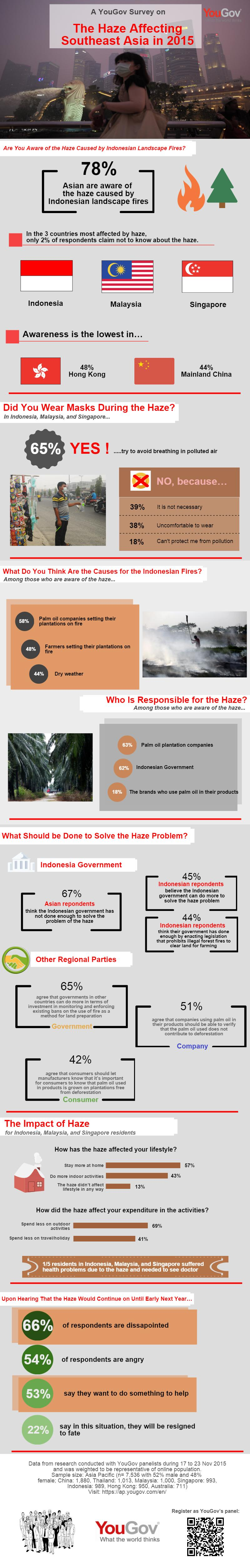 YouGov_The Haze affecting Southeast Asia_151204