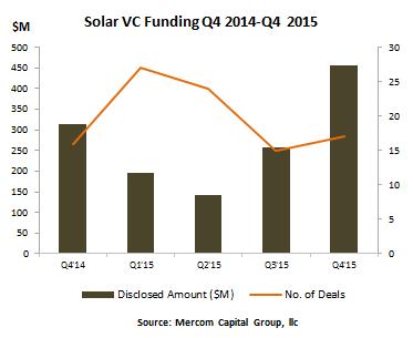 solarvcfundingbyqtr2