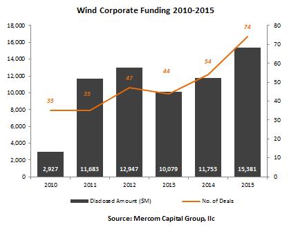windvcfunding1