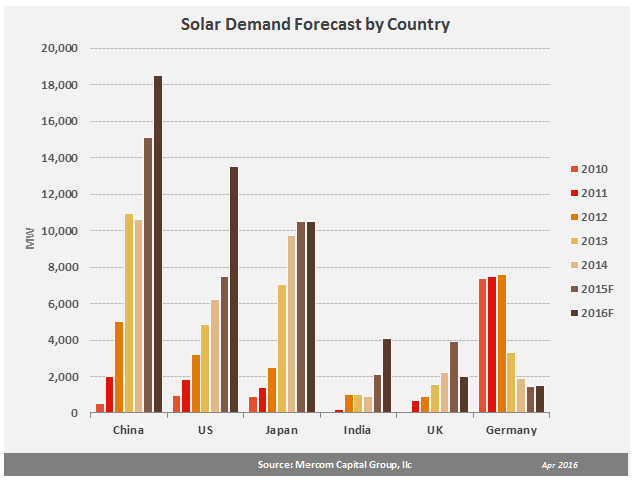 solardemandforecastbycountry-apr20162