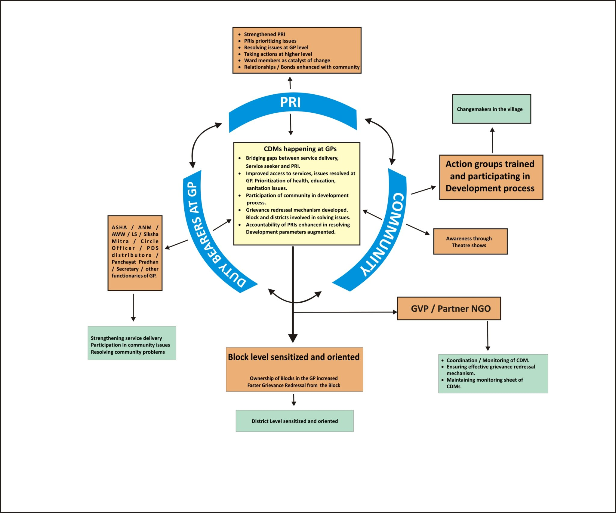 Diagramatic representation of Vaishali Model