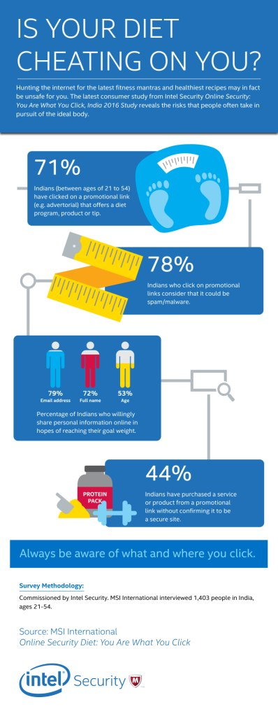 Intel Security Diet Master Infographic-02