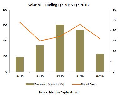 solarvcfunding-q220162